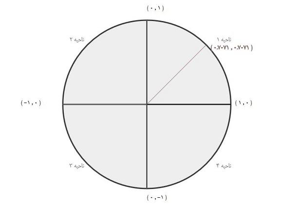 دایره ی مثلاثاتی