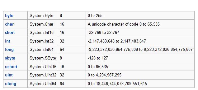 انواع متغیر ها
